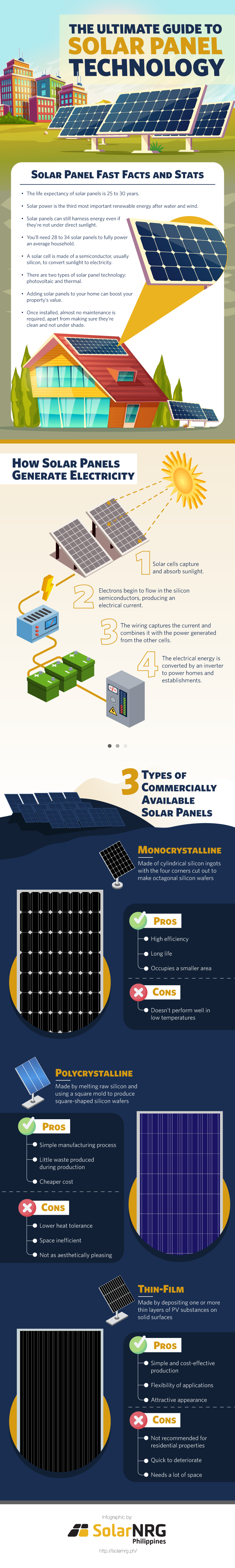 The Ultimate Guide To Solar Panel Technology Solarnrg