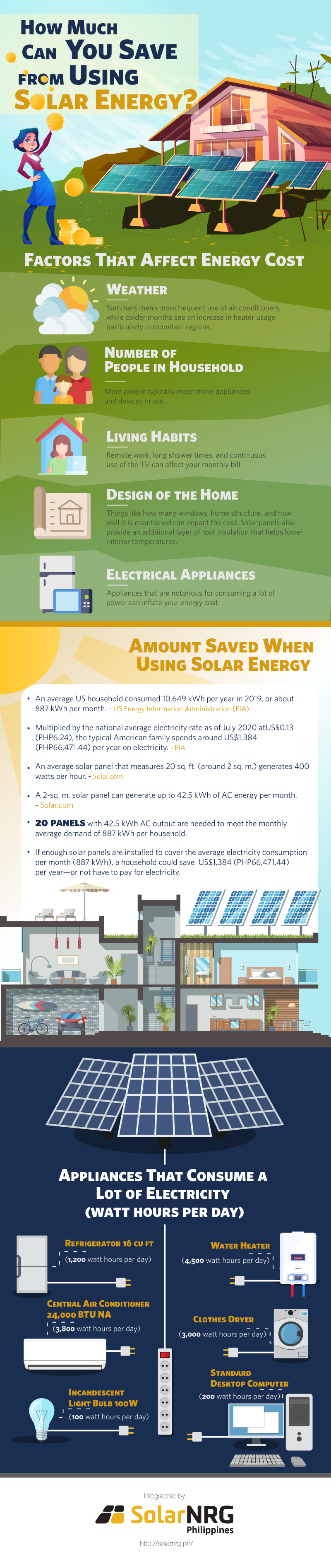 Infographic guide to solar energy costing