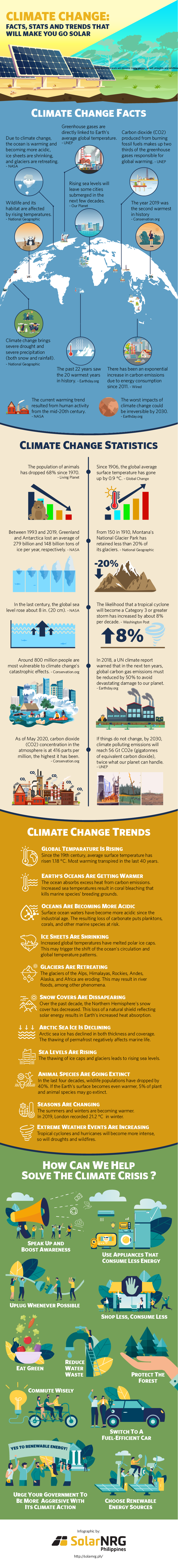Infographic about climate change