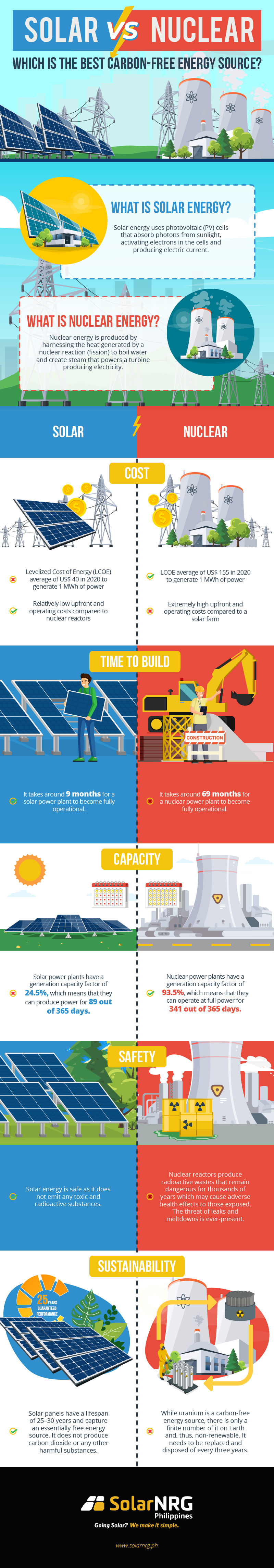 Infographic guide to solar energy and nuclear energy